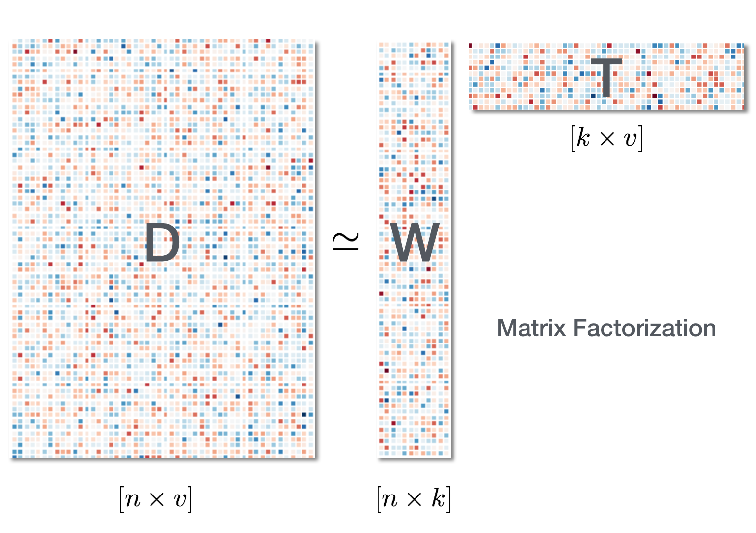 non negative matrix factorization